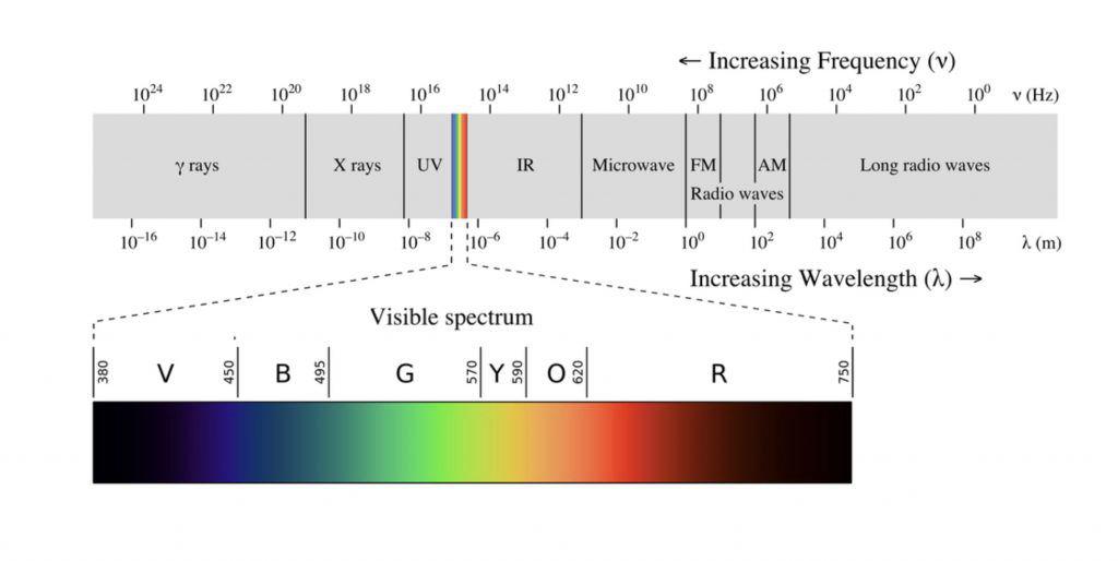 UVC Visible light spectrum