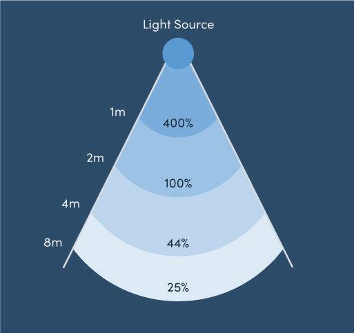 Inverse square law for UVC image